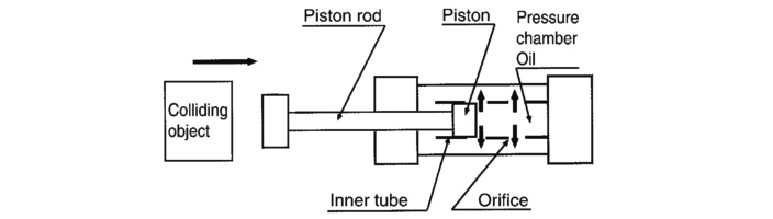 Shock absorber principles